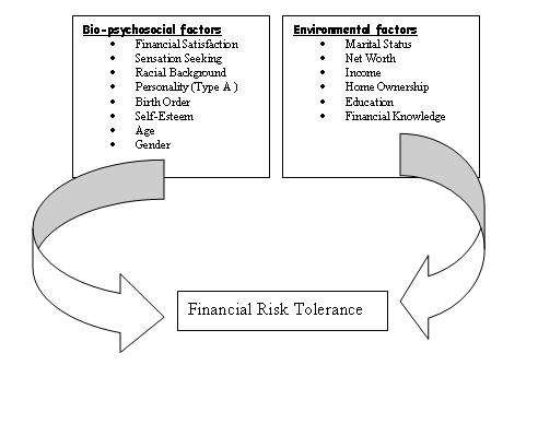 factors influencing financial risk tolerance knowledge tank principal factors affecting financial risk tolerance