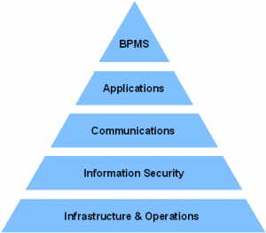 Process of Information Technology