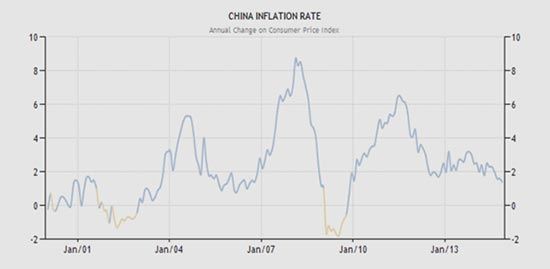 rising inflation essay Inflation and unemployment: what is the inflation, unemployment, rate  so that rising prices tend to be correlated with falling.