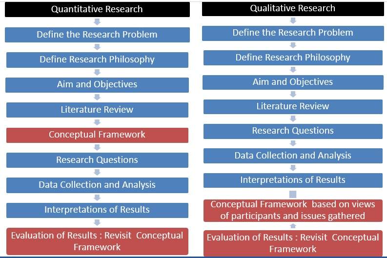 conceptual framework qualitative dissertation The conceptual framework college of education alabama a general perspective on the role of theory in qualitative research journal of international.