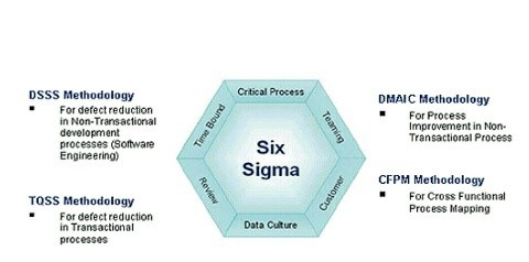 master sigma six thesis Resources for social studies homework help master thesis six sigma professional resume writing nj an essay on my best friend.