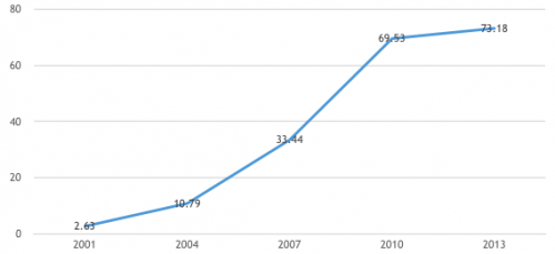 Total number of self help group in India (Source: NABARD, 2014)