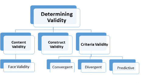 determining validity while conducting a quantitative research