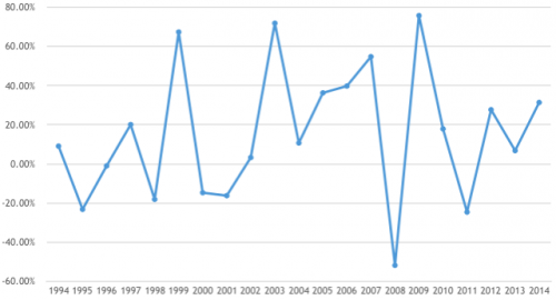 Yearly return in Nifty % 1994- 2014