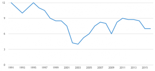 Term Deposits in India since liberalisation in %