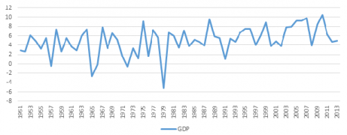 Economic situation in India in terms of GDP since indpendence