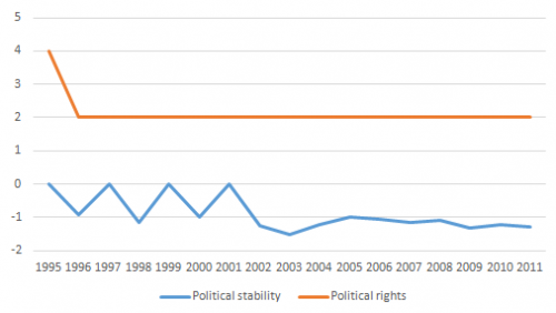 Graph for political stability and political right in India ( 1995-2011)