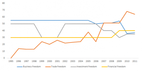 Political and legal performance of India in terms of various freedom