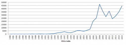 impact of inflation rate on the inflow of foreign direct  high inflow of fdi in after the liberalization of economy in 1990
