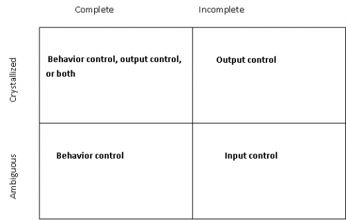 Various standards of desirable performance related to control theory