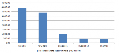 State wise inflow of foreign direct investment in India ( 2000 - 2010)