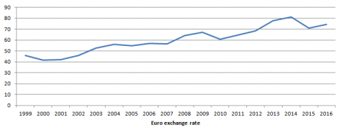 Declining value of Indian currency against Euro