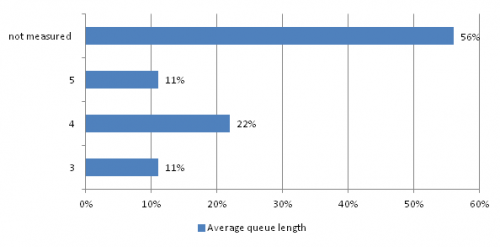 Using the near field communication can reduce the average length of queue in India