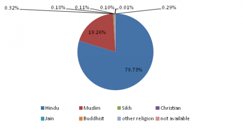 Majority of the population follow Hindu religion