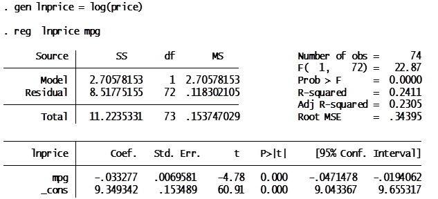 non linear regression analysis in stata and its interpretation