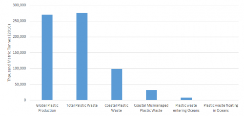 Increase in plastic waste over the period of time