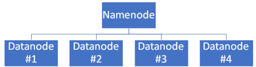 Using the HDFS function of hadoop for big data storage