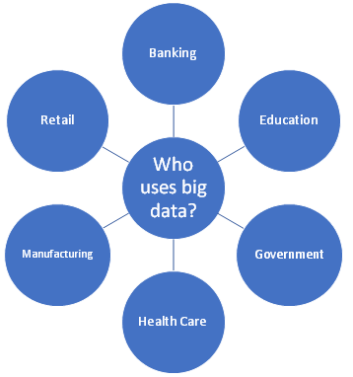 industries use big data software to map the behaviour of the customers and make decision accordingly