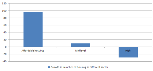 Increasing number of launches in the affordable housing section