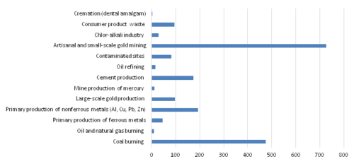 Some of the major industries are contributing to the emission of mercury in the environment