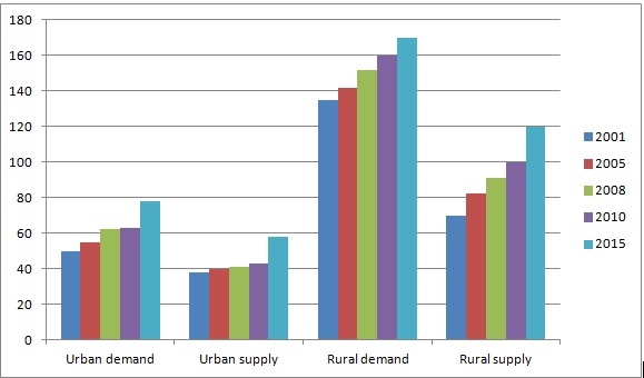 Demand and supply of housing units in India from 2001 to 2015 (in million units; Source: Crisil, 2010)