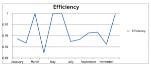 Efficiency of the manufacturing sector in India from Jan-Dec