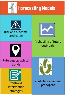 Forecasting analysis in epidemiology studies (Zhang et al., 2013)