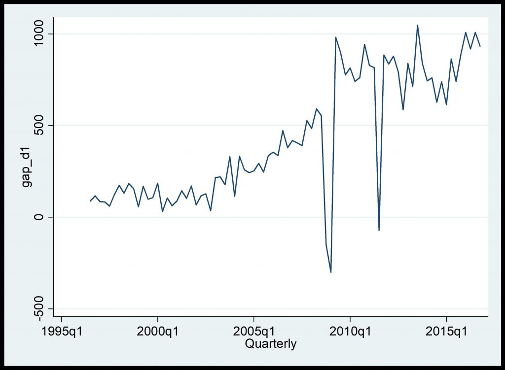 Figure 3: Graphical Representation of 1st differencing of GDP time series