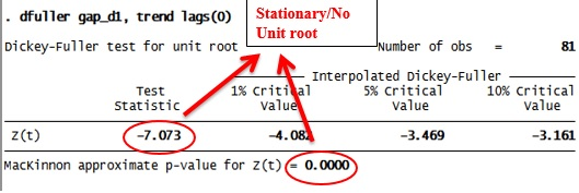 Figure 5: Dickey Fuller test results in STATA