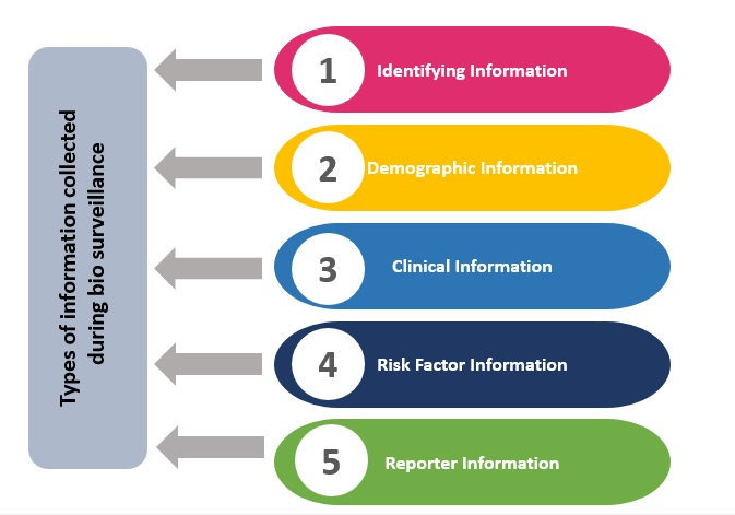 Types of information collected during biosurveillance. (Source: Dicker, Coronado, Koo, & Parrish, 2012)