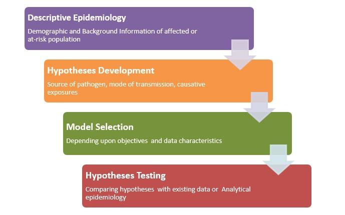 Steps in Epidemiological Investigation (Source: Dicker et al., 2012)
