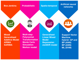 Time series analysis models used for forecasting in epidemiology