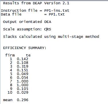 Efficiency result from DEA