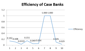 Efficiency statistics across different banks