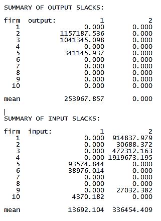 Summary of slacks inDEA
