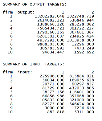 Summary of Output and Input Targets