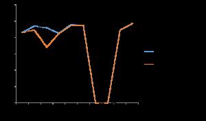 Graph showing percentage change