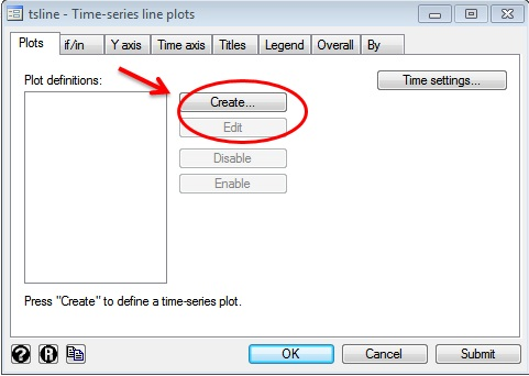 Figure 2: Creating time series lines plots in STATA