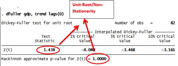 Figure 10: Dickey Fuller test results in STATA