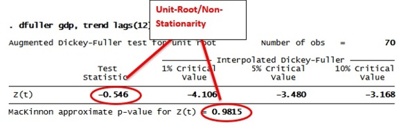 Figure 12: Dickey Fuller test results in STATA