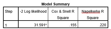 Table 2: Model summary from the logistic regression