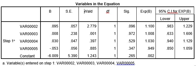 Image 3: Results from the SPSS for logistic regression