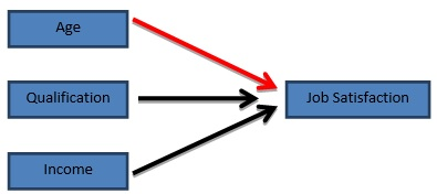 Figure 1: Hypothesized input path analysis
