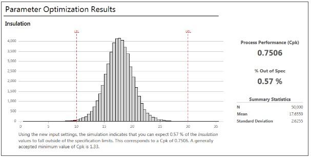 Figure 3: Parameter optimization results in Minitab (Minitab blog website, n.d.)