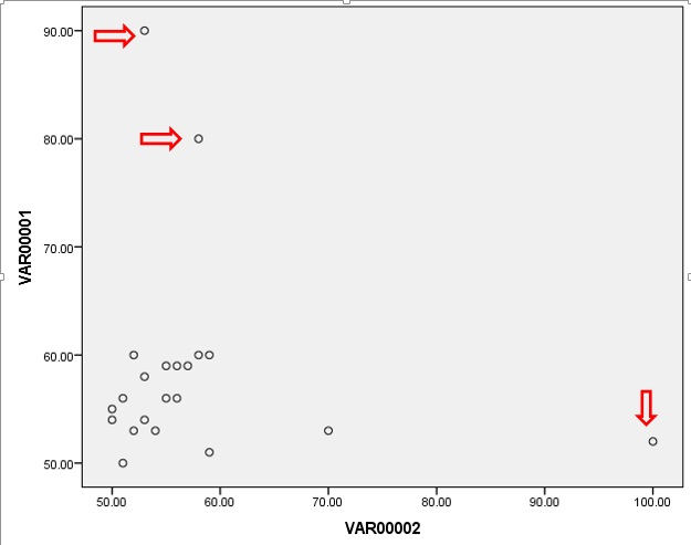 Figure 2: Use of scatterplot to detect outliers