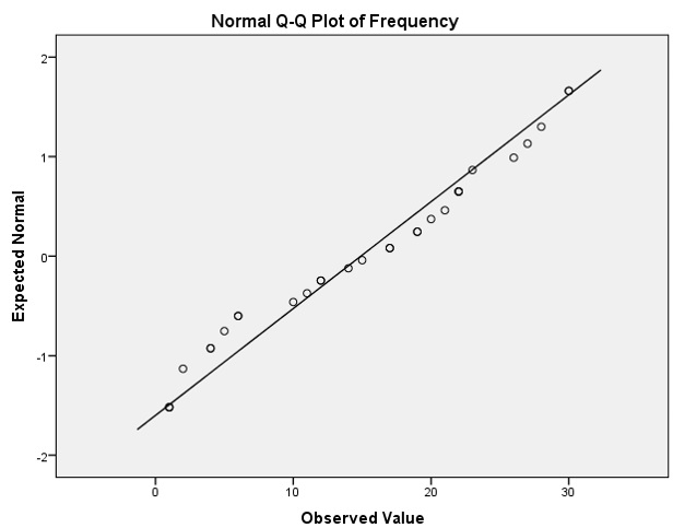 Figure 3: Q-Q plot for normality and detecting outliers