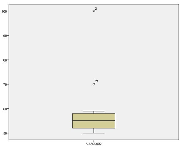 Figure 4: Box plot for normality and detecting outliers