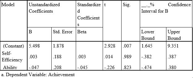Table: 1 Simple linear regression of case study