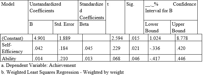 Table 2: Weighted least squares regression of generalized least squares case study