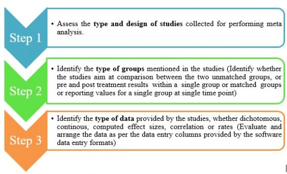 Figure 2: Steps for identifying appropriate data entry formats in CMA